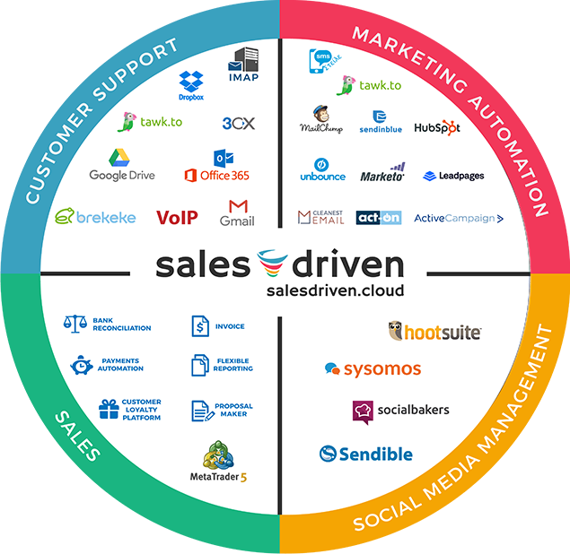 SalesDriven CRM Intergrations with Marketing Automations